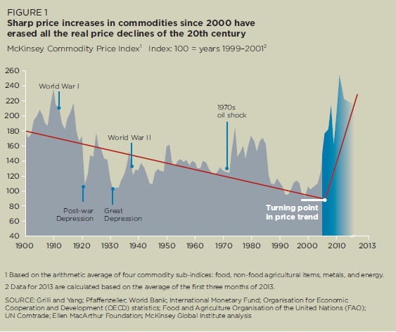 McKinsey Commodity Price Index